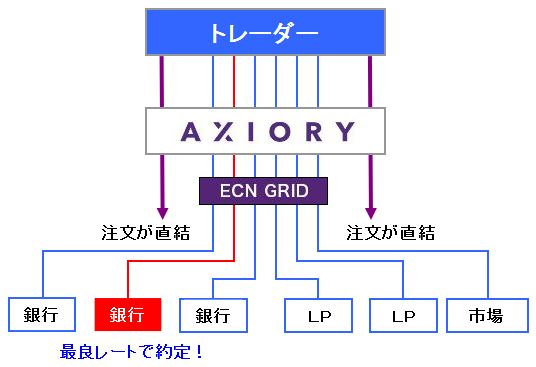 ACIORYはNDD方式、注文は多くのリクイディティプロバイダー、インターバンク市場に直結