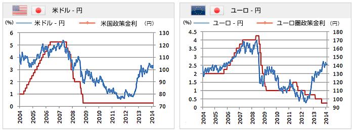 ドルユーロ円