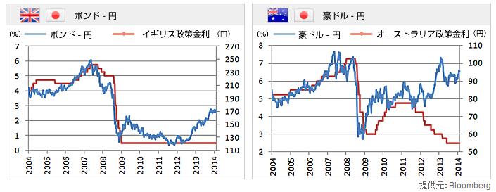 ポンド豪ドル円
