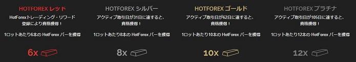 HotForex ロイヤルティ・プログラム
