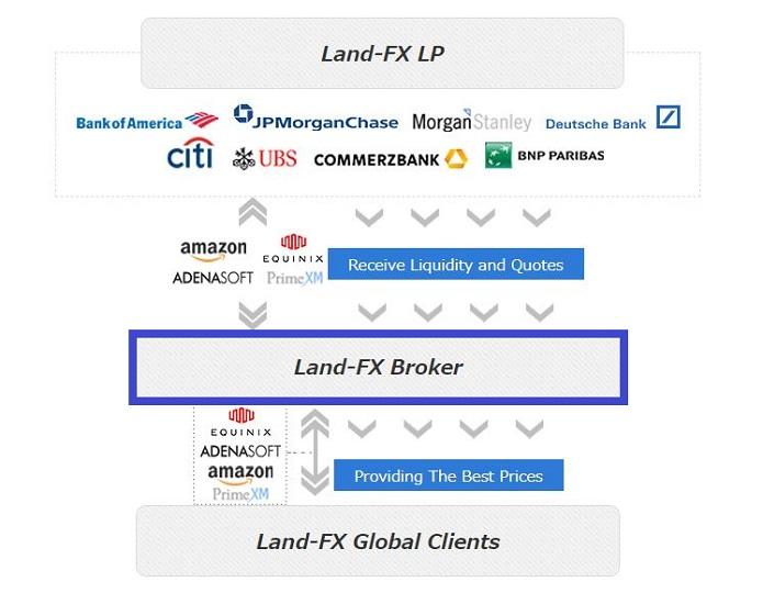 LAND-FXはDD方式を採用している
