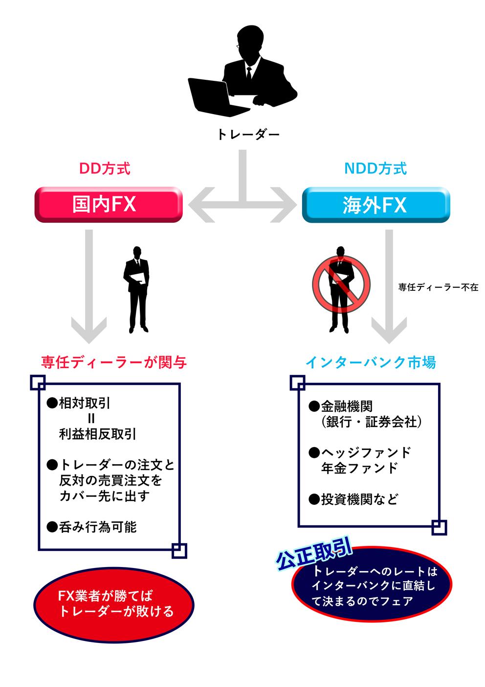 FX_DD方式orNDD方式