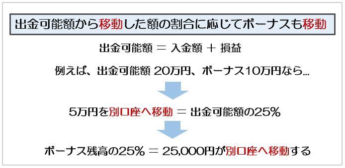 海外FX XMでは出金額の割合に応じてボーナスが移動します