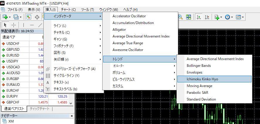 MT4に一目均衡表を表示