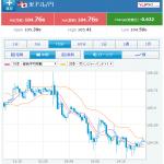 7月28日 経済指標ニュース 米ドル円相場