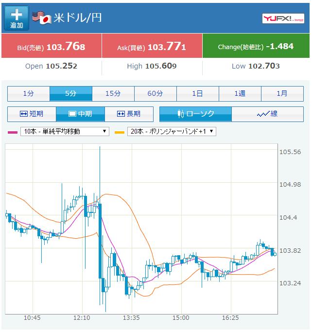 ドル円0729