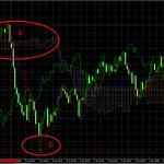 【テクニカル分析】 英国離脱後相場 7月4日 ポンド円  一目均衡表の傾向に着目