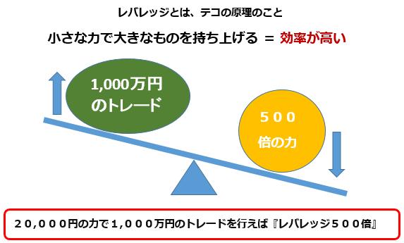 レバレッジ_テコの原理