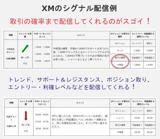 XM XMTradingのシグナル配信は取引の確率まで教えてくれる!