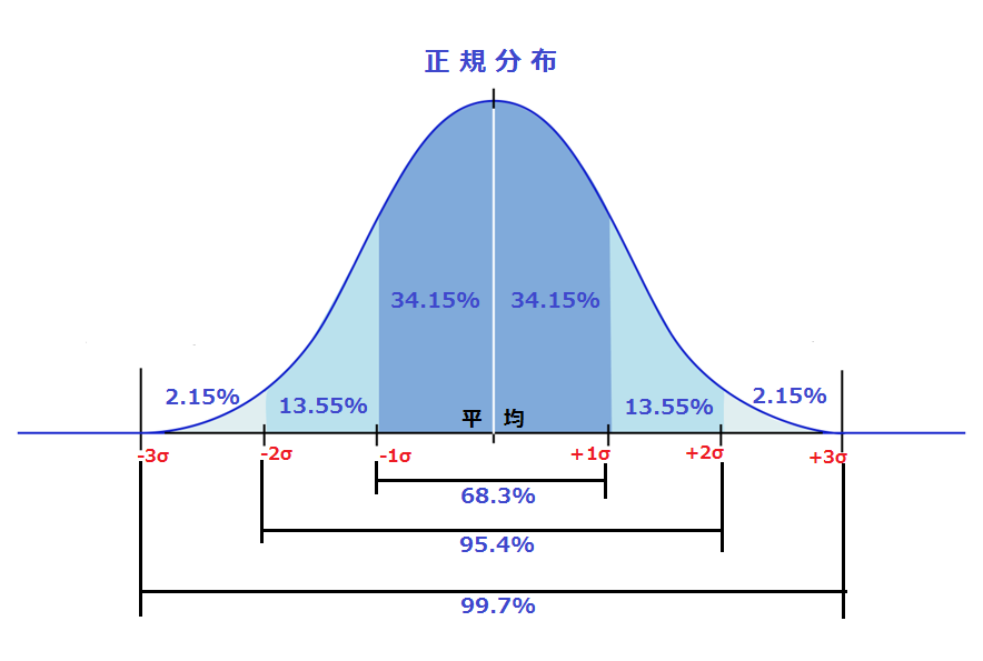 %e6%ad%a3%e8%a6%8f%e5%88%86%e5%b8%83_normal_distribution