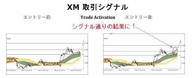 XM XMTrading シグナル配信はスゴイ