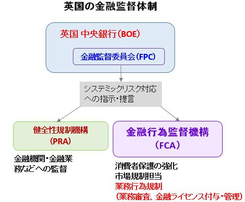 英国 金融監督体制 FCA解説