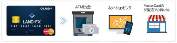 海外FX LAND-FXのプリペイドカード ATMから出金、ネットショッピング、買い物に便利で最適
