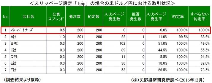 矢野経済研究所調べ 国内FXのスリッページ発生率が高い証拠