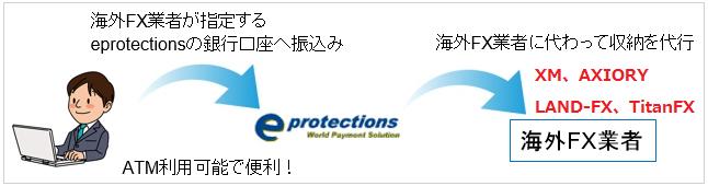イープロテクションズ eprotectionsを利用した海外FX口座への入金