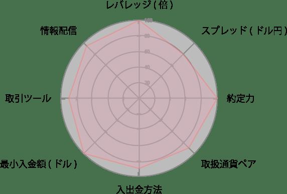 XMレーダーチャート