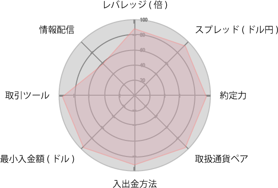 AXIORYレーダーチャート
