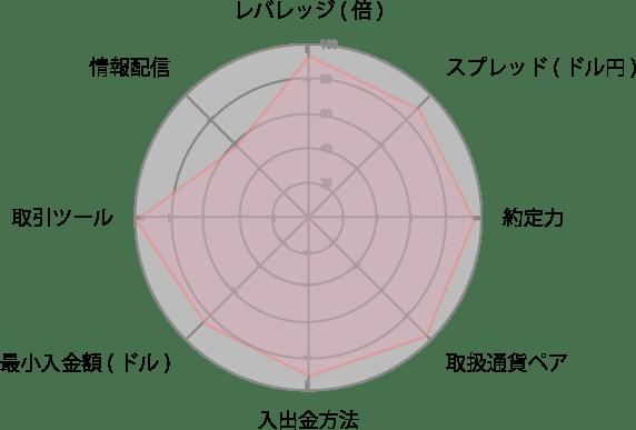 LAND-FXレーダーチャート