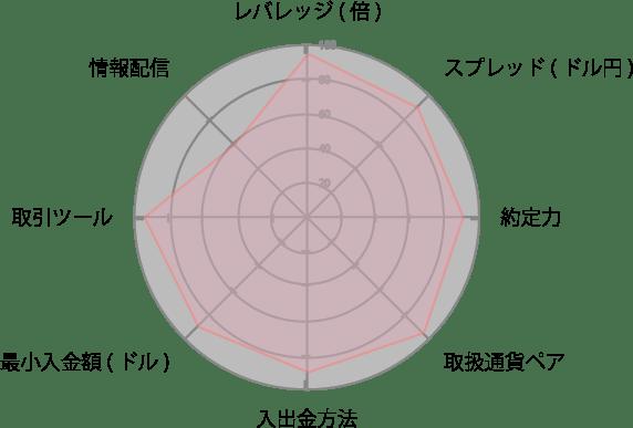 TitanFXレーダーチャート