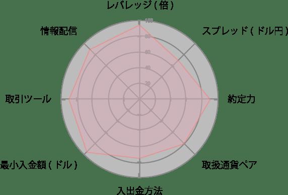 HotForexチャード
