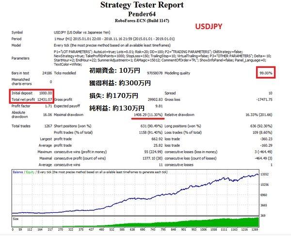 自動売買ツール Pender 有料版のバックテストの結果 米ドル/円