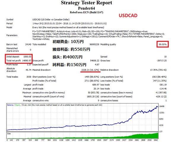 自動売買ツール Pender 有料版のバックテストの結果 米ドル/カナダドル