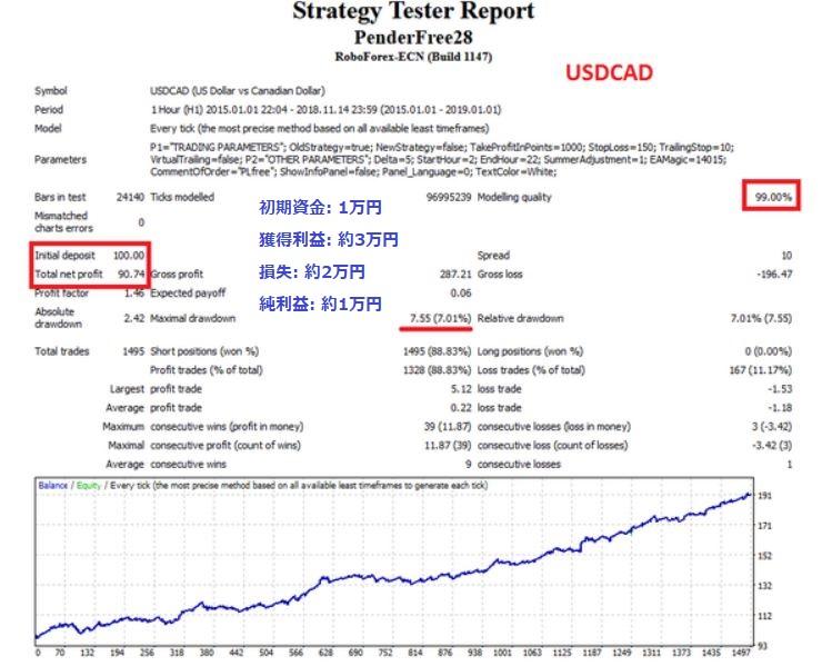 自動売買ツール Pender Freeのバックテストの結果 米ドル/カナダドル