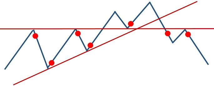 FXチャートのトレンドライン、節目(水平線)とエントリーポイント