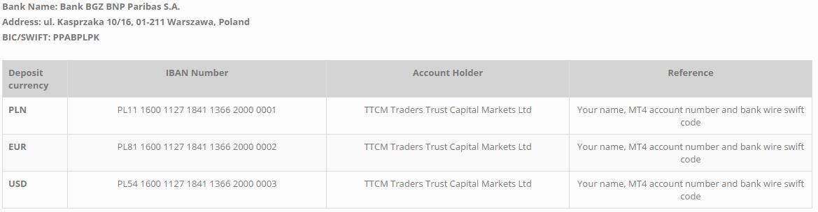 Traderstrust 米ドルを海外送金し入金する場合