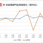 【FX】米国 雇用統計(非農業部門雇用者変化、失業率)