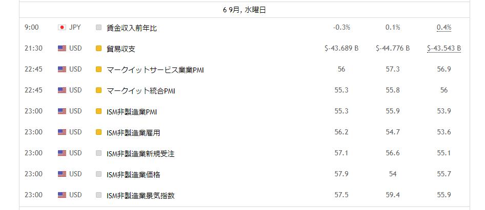経済指標カレンダー_アイキャッチ