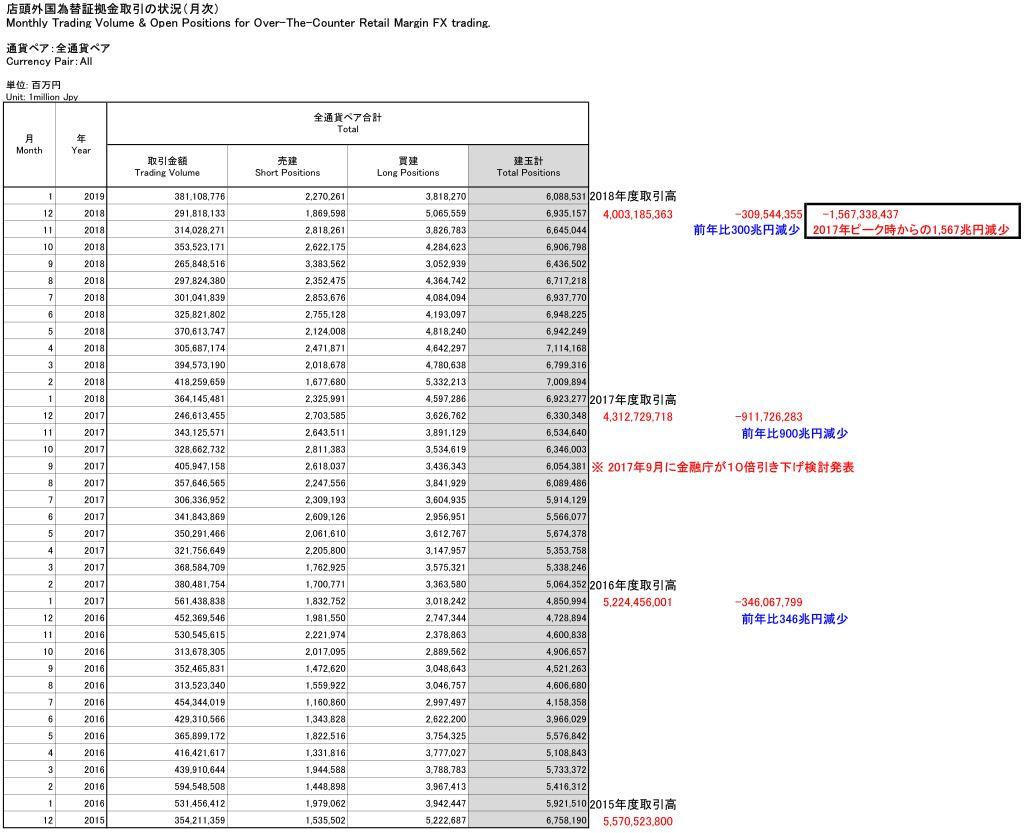 国内FX市場の取引高の推移 金融先物取引業協会データ