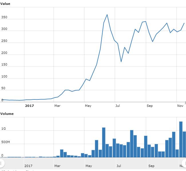 仮想通貨 イーサリアム  価格推移