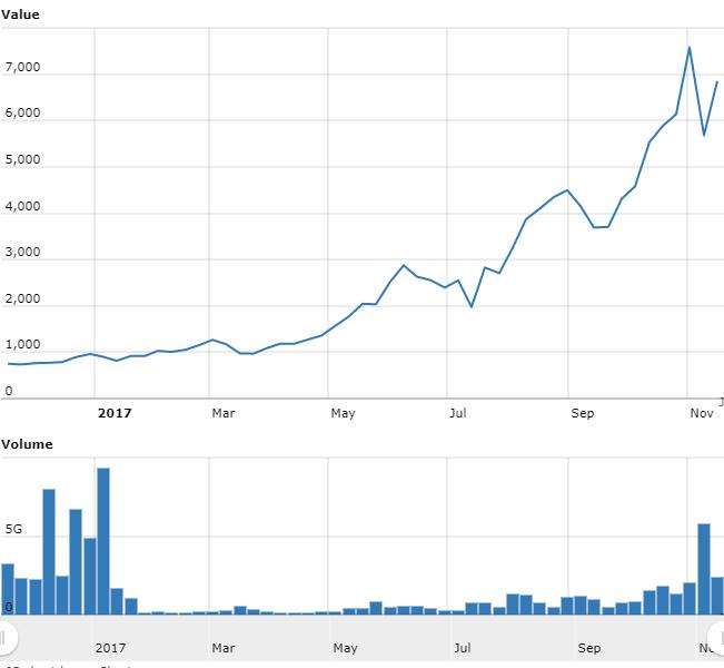 仮想通貨 ビットコイン BTCUSD 価格推移