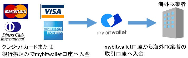海外FX mybitwallet口座からAXIORYの取引口座への入金