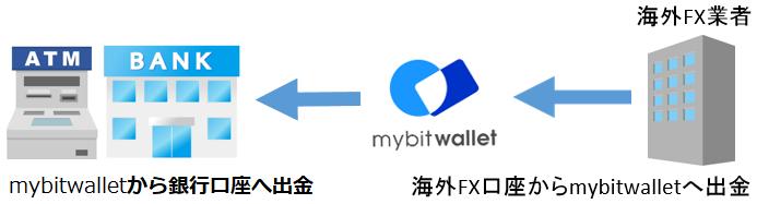 海外口座からmybitwallet経由で出金する方法
