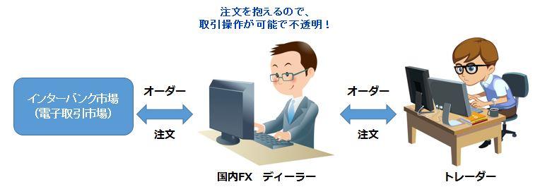 海外FXのNDD方式は透明性がある、一方、国内FXはDD方式なので不正操作も可能