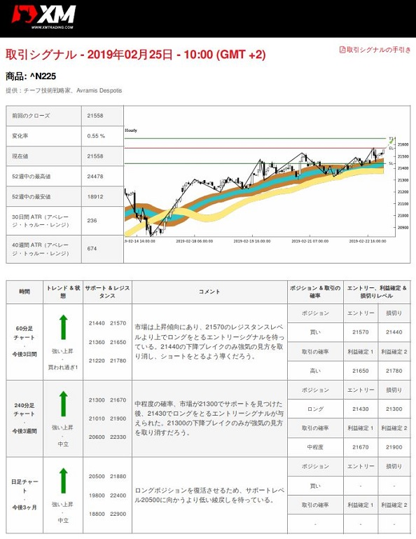 XM XMTrading 日経225 シグナル配信