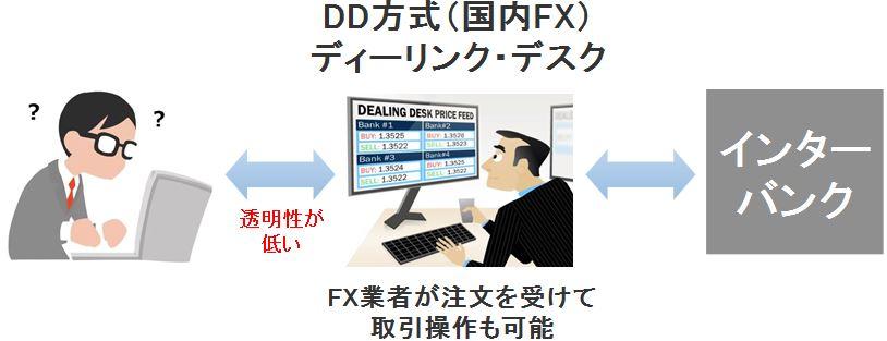 TradeviewはDD方式でなくNDD方式を採用
