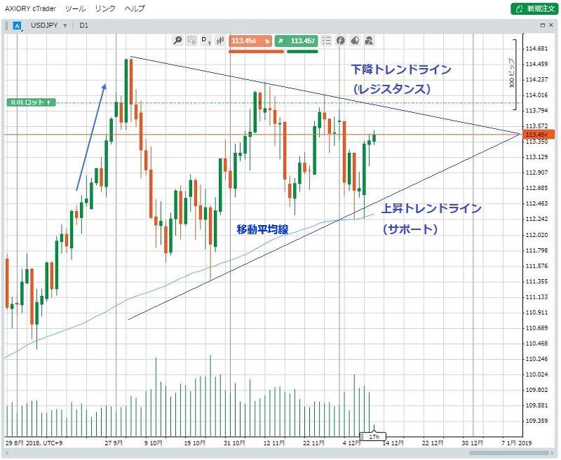 米ドル円チャート 日足 三角持合い