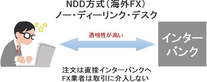 TradeviewもNDD方式を採用している