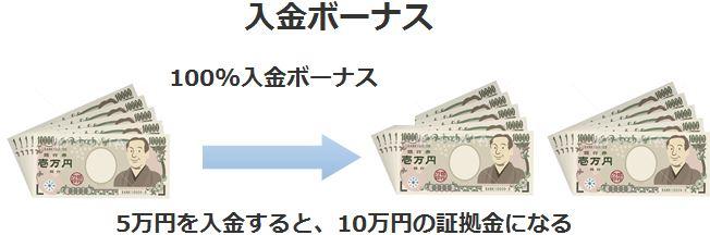 海外FXの100%入金ボーナスは証拠金が2倍になるのでおすすめ