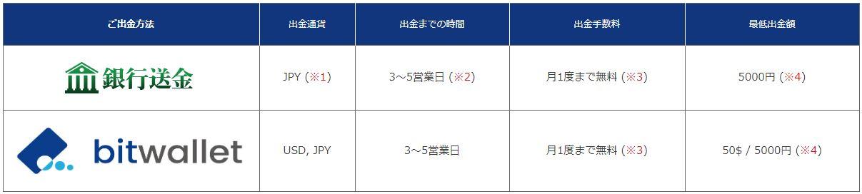 海外FX業者 is6com 出金方法 bitwallet 海外銀行送金