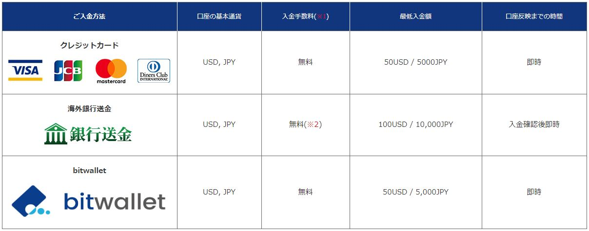 海外FX業者 is6comの入金方法 クレジットカード bitwallet 海外銀行送金