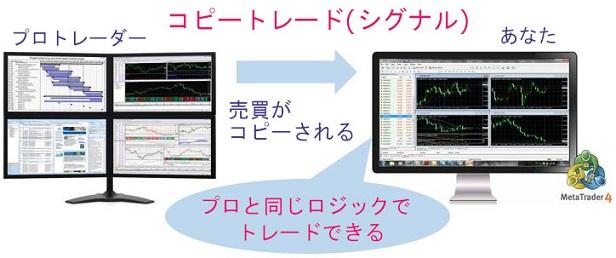 コピートレード(シグナル)ではプロトレーダーの売買が自動的にコピーされる