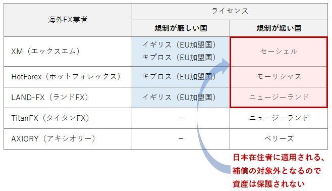 海外FX業者のライセンス(日本在住者に適用される規制が緩いライセンス)