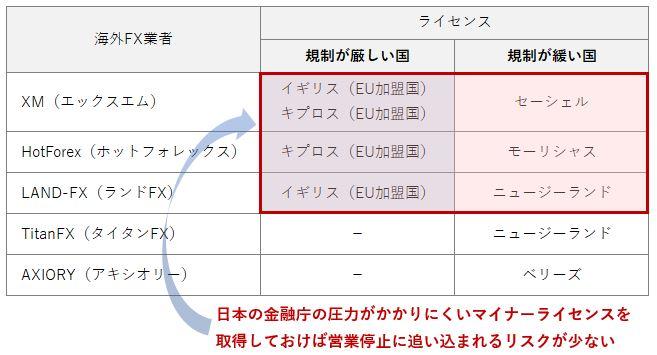 海外FX業者のライセンス(マイナーライセンスを取得している理由)