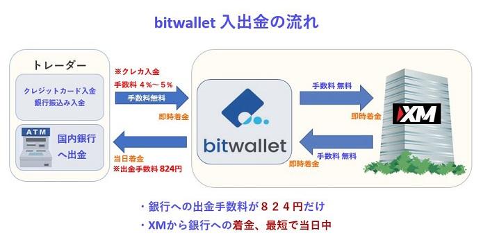 XMでbitwalletを使う流れ