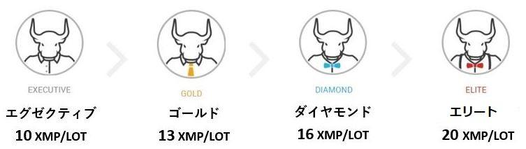 XMTradingのXMポイント数