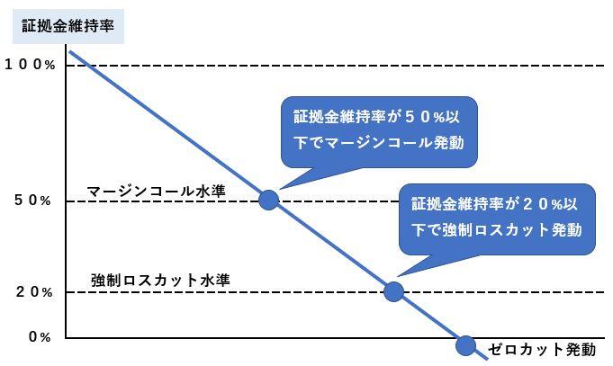XMの証拠金維持率 ロスカット